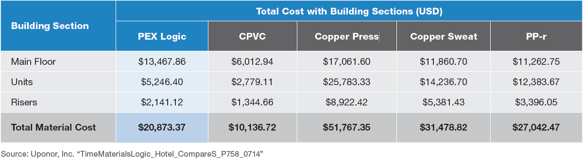 Cost graphic