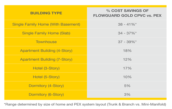 cost savings of flowguard gold