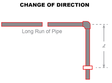 flowguard cpvc change of direction expansion diagram