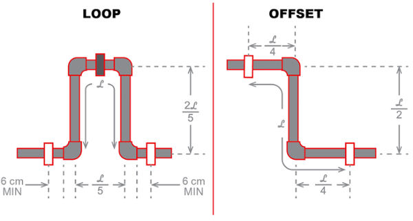 flowguard cpvc expansion loop and offset diagram