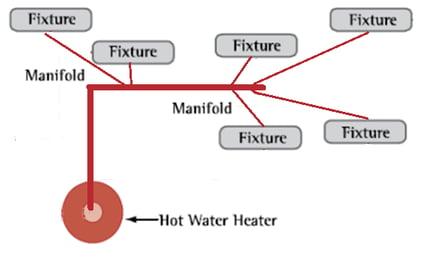 remote manifold